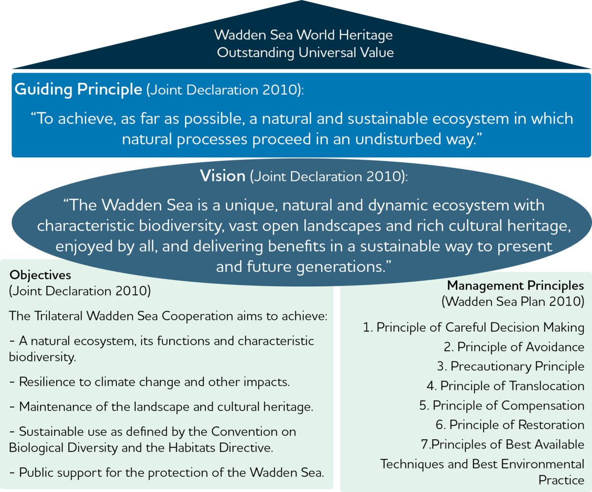 Guiding Principle, Vision and Objectives of the Trilateral Wadden Sea Cooperation and Management Principles as basis for the SIMP